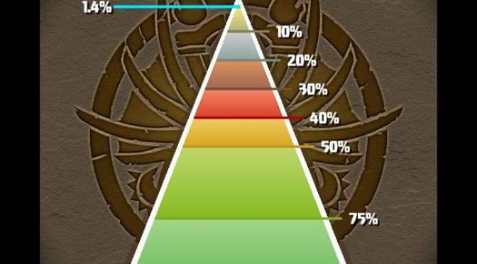Ranking Dungeon Strategies