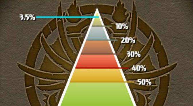 Noah Ranking Dungeon Top 5 Percent Scores