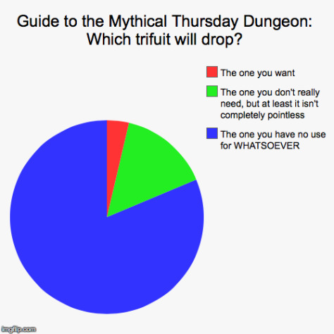 Thursday Dungeon