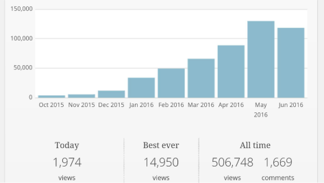 Blog Views