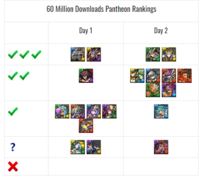 60 Million Downloads Godfest Review and Analysis with GFE Tier List