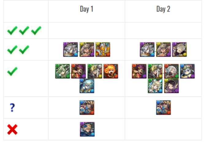 Saint Patrick's Festival Godfest Review and Analysis with GFE Tier List