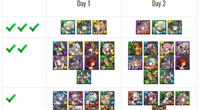 Might of the Guardians Godfest Review, Tier List, and Analysis