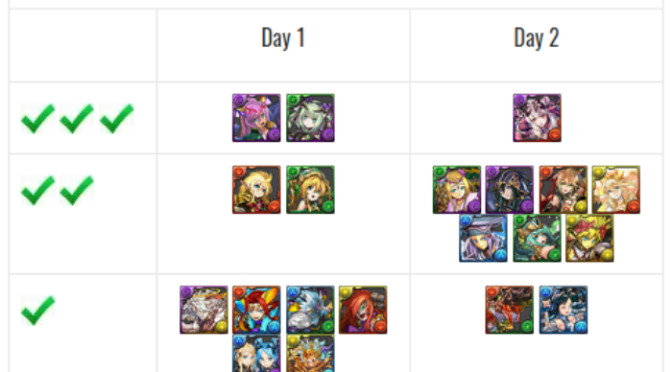 Extravagant Easter Godfest Review, Tier List, and Analysis