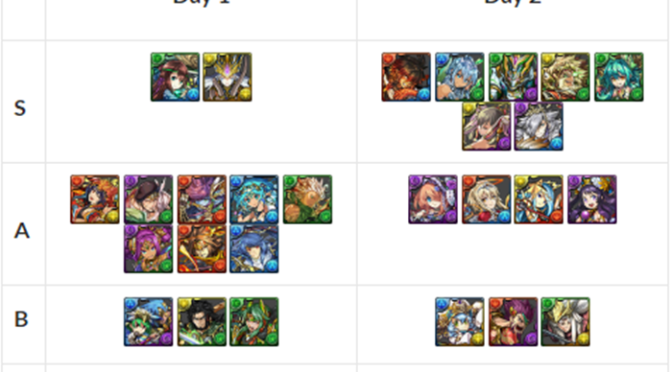 Heroines and Mayhem Godfest Review, Tier List, and Analysis