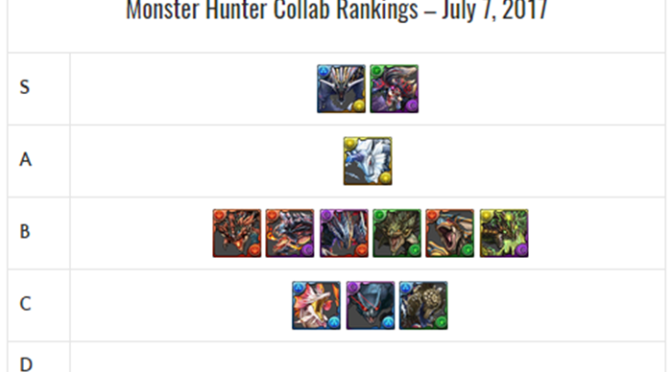 Monster Hunter Collab Review and Analysis
