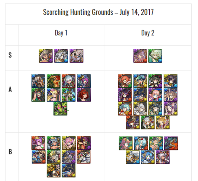 Scorching Hunting Grounds Godfest Review and New Cards Analysis