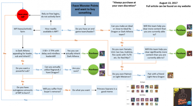 Monster Point Card Flowchart and Buying Advice – August 13, 2017