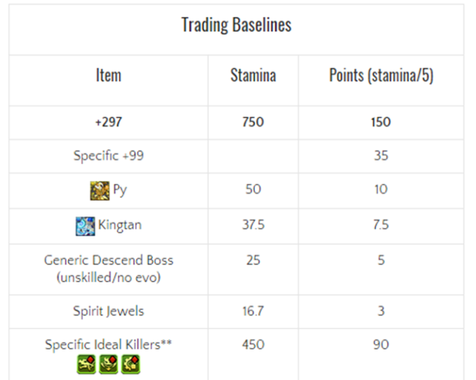 Trading in Puzzle and Dragons – Guidance and Strategies