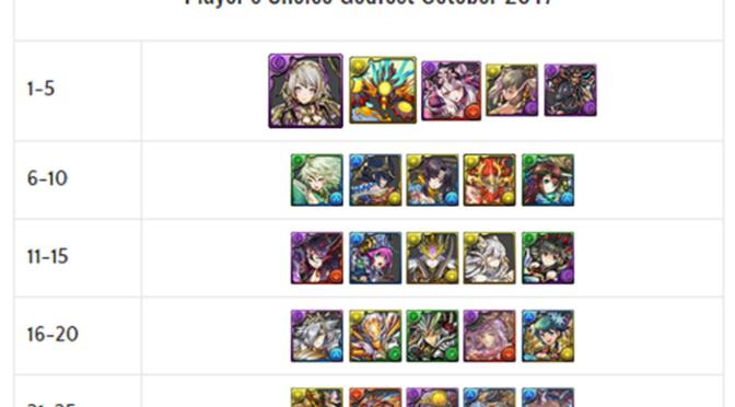 Player's Choice Godfest Results and Reactions – October 2017