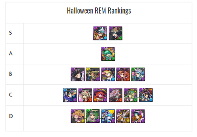 Halloween REM Review and Analysis – October 2017