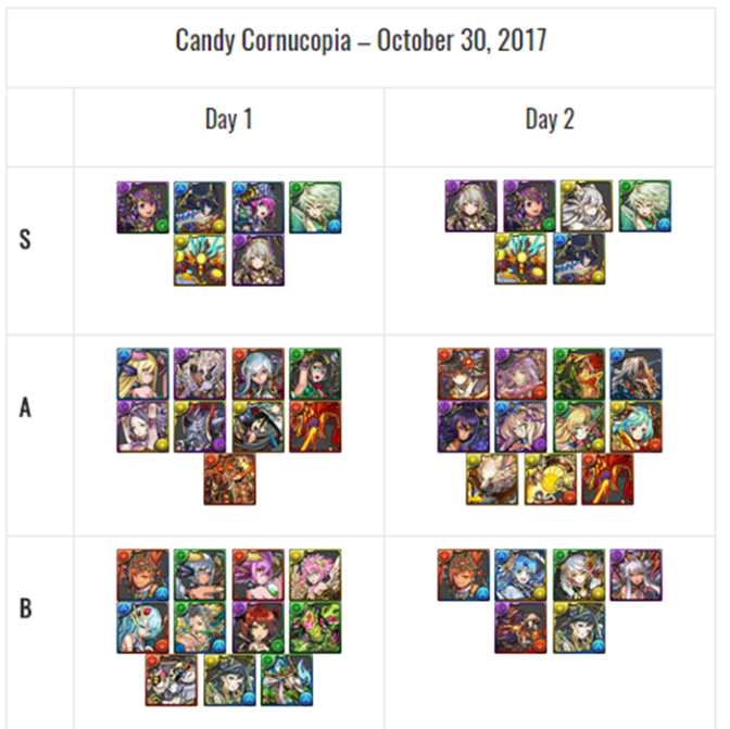 Candy Cornucopia Godfest Review and Analysis