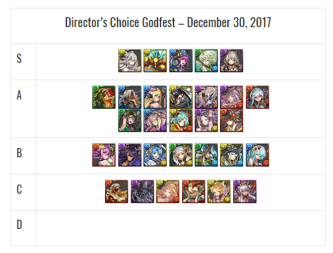 Directors Choice Godfest Review and Analysis