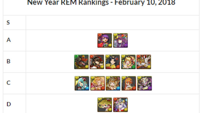 New Year REM Review and Analysis – February 2018