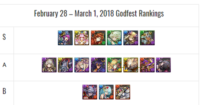 February 28 – March 1 Godfest Overview Plus New Sonia Ultimate Preview