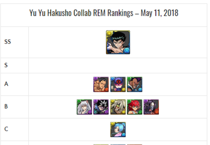 Yu Yu Hakusho Collab REM Review and Analysis – May 2018