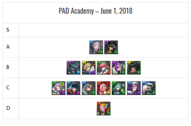 PAD Academy REM Review and Analysis – June 2018