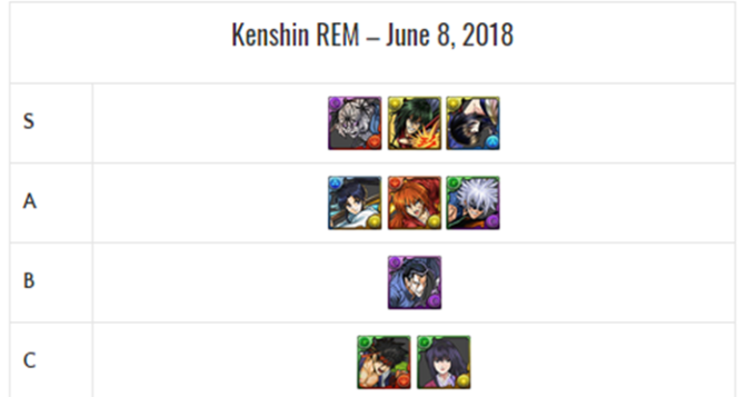 Rurouni Kenshin REM Review and Analysis – June 2018