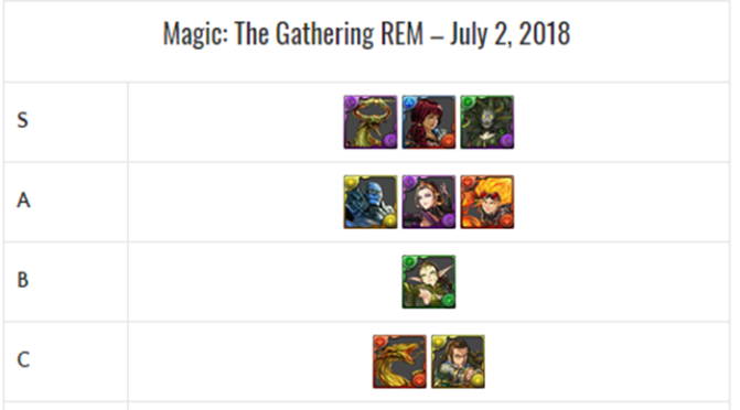 Magic: The Gathering REM Review and Analysis – June 2018