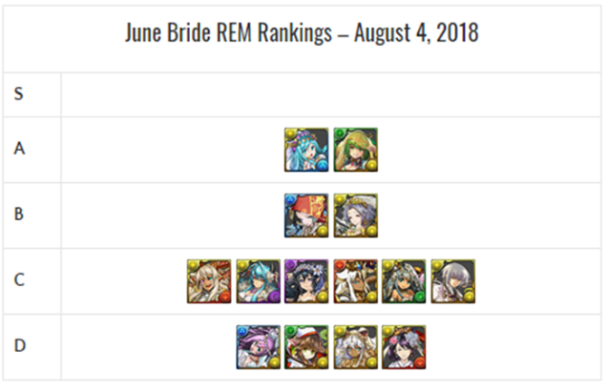 June Bride REM Review and Analysis – August 2018