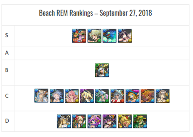 Beach REM Review and Analysis – October 2018