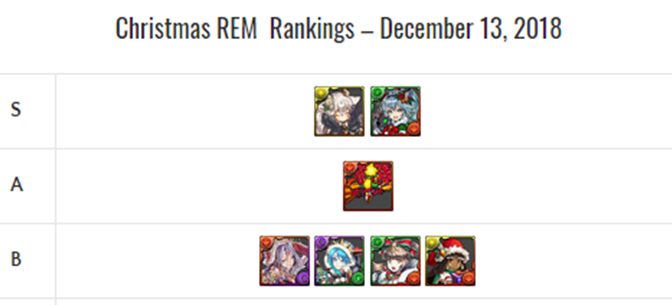 Christmas REM Review and Analysis – December 2018