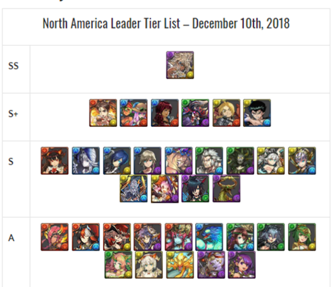 PAD NA Tier List (Updated 12/10) & Why Tier lists are not Facts- By InSomnia
