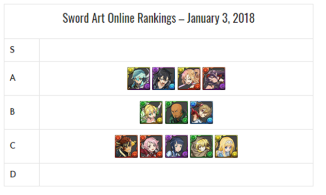 Sword Art Online Collab Review and Analysis – January 2019