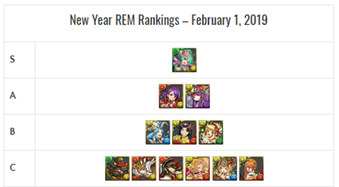 New Year REM Review and Analysis – February 2019