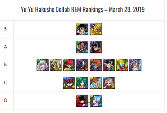 Yu Yu Hakusho Collab REM Review and Analysis – March 2019