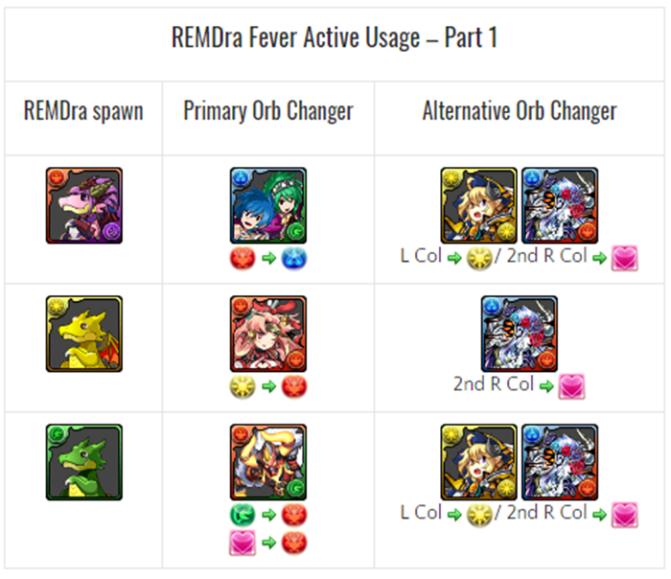 REMDra Fever Ranking Dungeon Strategies [Round 1]
