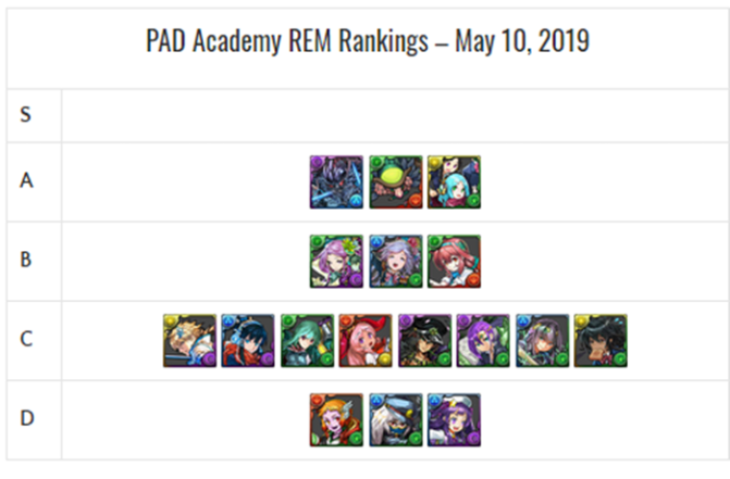 PAD Academy Review and Analysis – May 2019