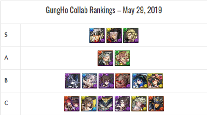 GungHo Collab Godfest Featuring Dark Evolutions Review & Analysis – May 2019