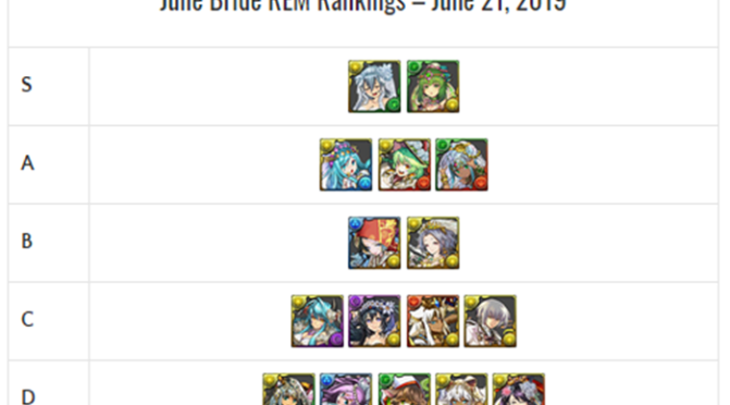 June Bride REM Review and Analysis – June 2019