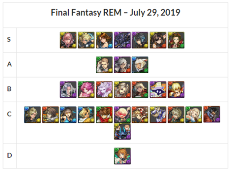 Final Fantasy REM 5 & 4 Stars Review and Analysis – July 2019