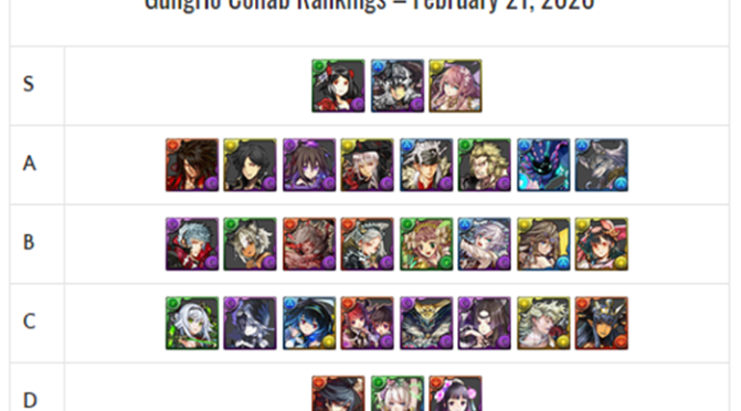 GungHo Collab Review & Analysis – February 2020