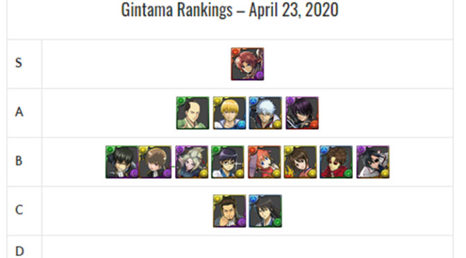 Gintama Review and Analysis – April 2020