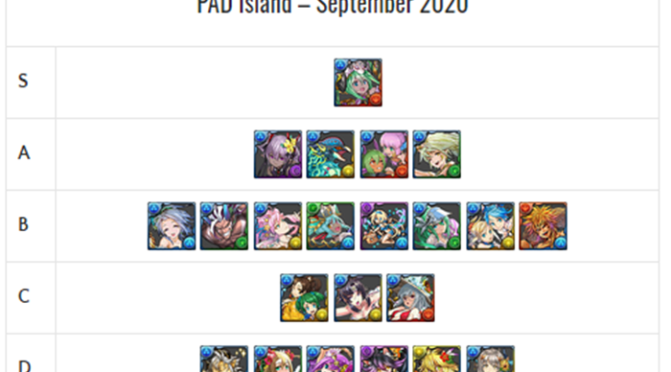 PAD Island REM Review and Analysis – September 2020