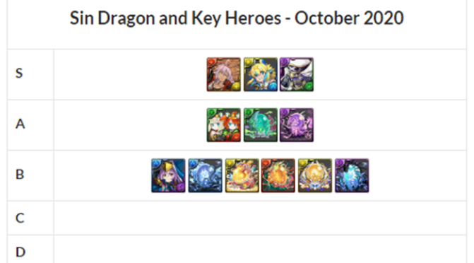 Sin Dragon and Key Heroes Review and Analysis – October 2020