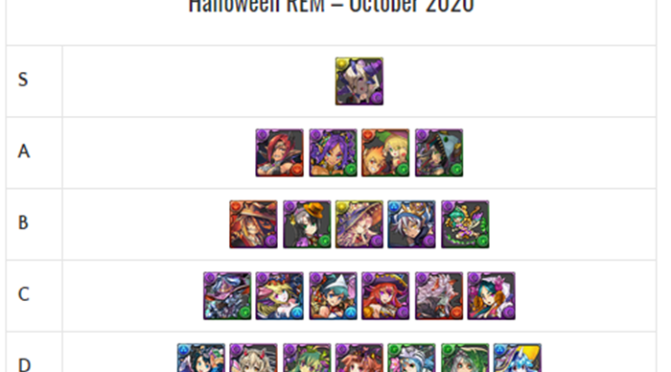 Halloween REM Review and Analysis – October 2020