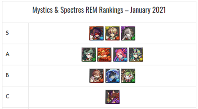 Mystics & Spectres REM Review and Analysis – January 2021