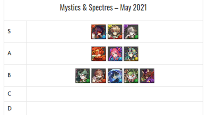 Mystics & Spectres REM Review Review and Analysis – May 2021