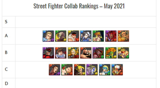 Street Fighter Collab REM Review Review and Analysis – May 2021